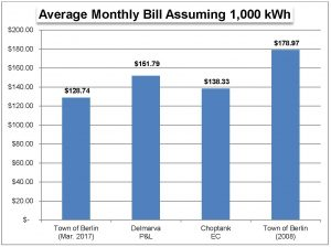 Berlin's Electric Efforts Paying Off With Lower Consumer Rates