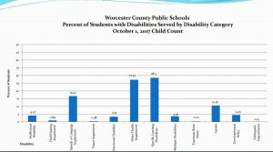 Worcester's Special Education Staffing Plan Approved